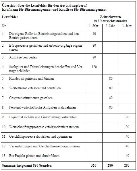 Wahlqualifikationen Büromanagement